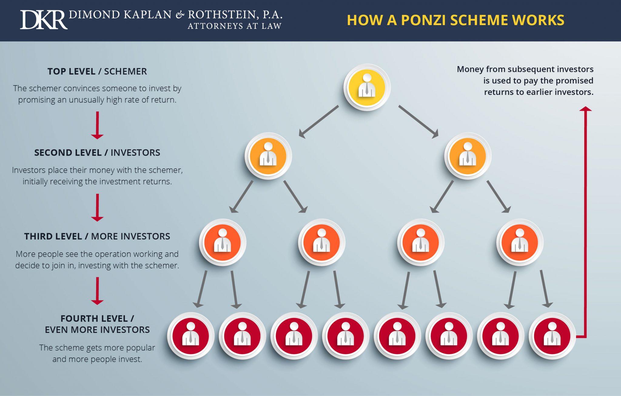 Infographic Understand How A Ponzi Scheme Works Dkr