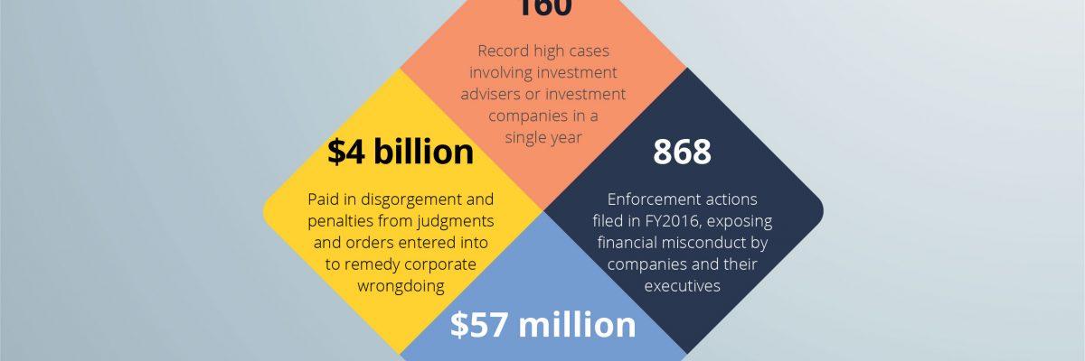 securities fraud penalties Infographic: Understanding Securities Fraud By the Numbers   DKR