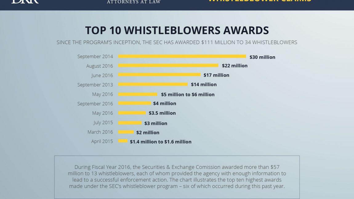 Infographic: Understanding Whistleblower Claims